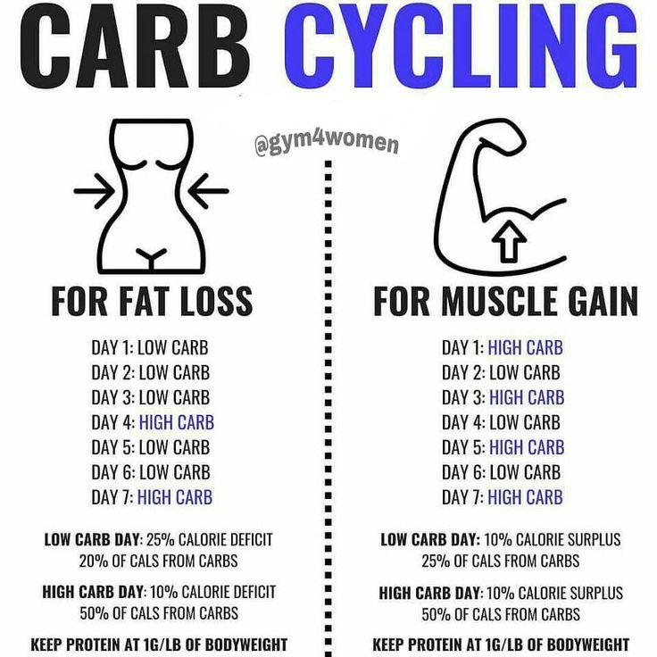 ♻️CARB CYCLING♻️ .Follow Gym for Women for more fitness/nutrition info …