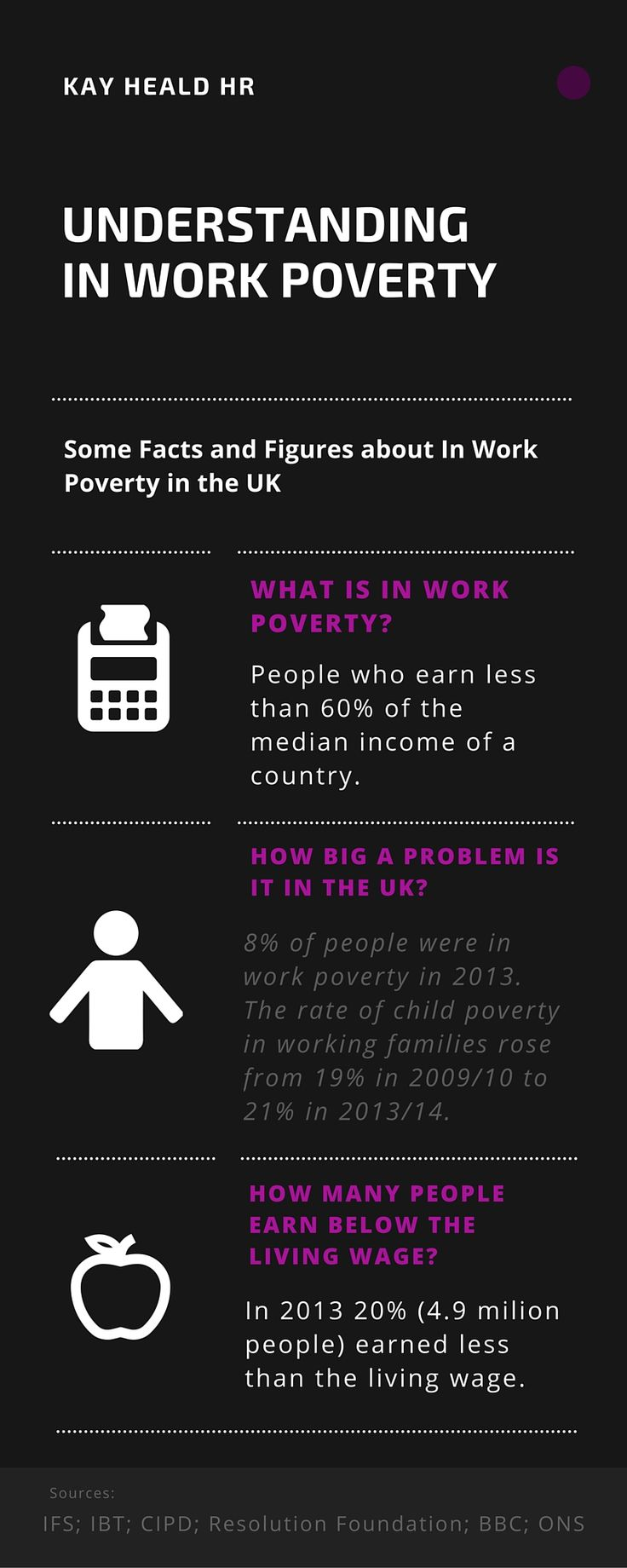 In Work Poverty is a growing problem