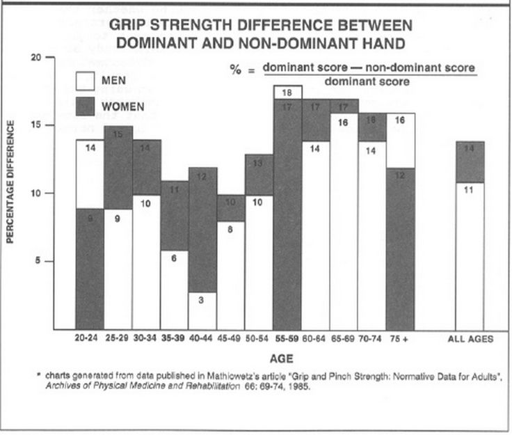 Dynamometer Norms For Adults : Best images about grip strength testing on pinterest