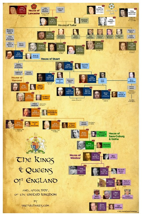 British Monarchy. Yes. Not necessarily what it is now; but the feeling of history in any family tree fascinates me.