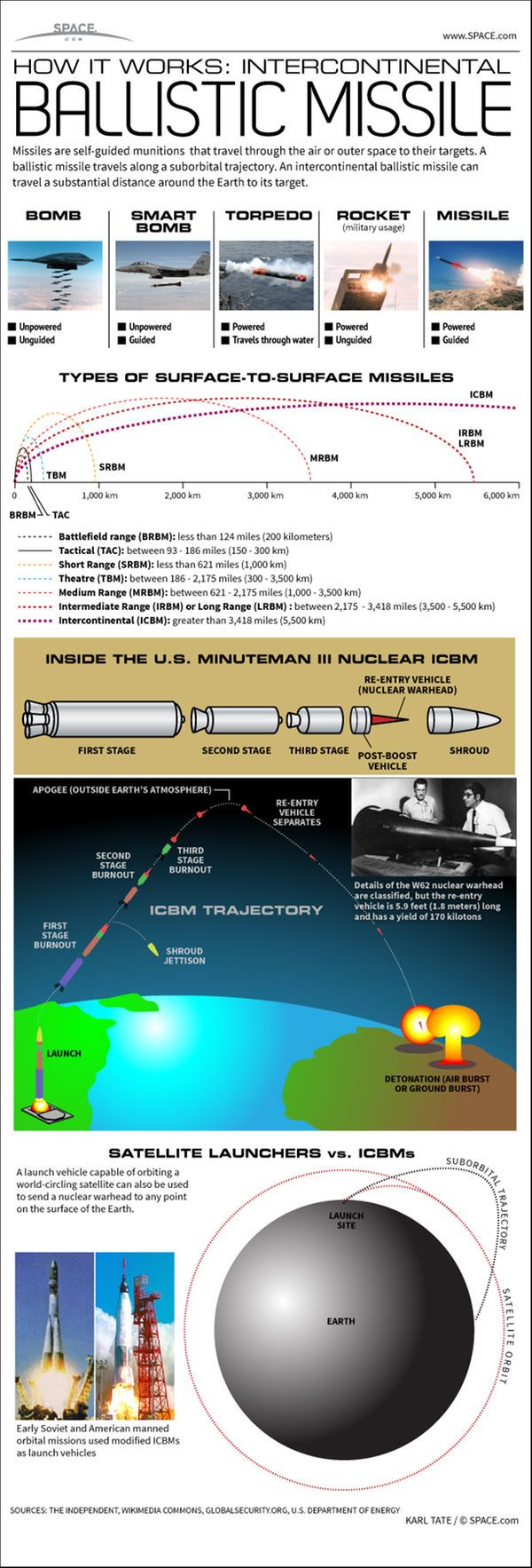 How Intercontinental Ballistic Missiles Work (Infographic)