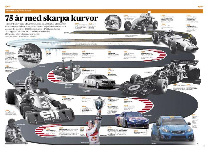Tidslinje Bilsportsförbundet 75 år. Dagens Nyheter. #nyhetsgrafik #infografik