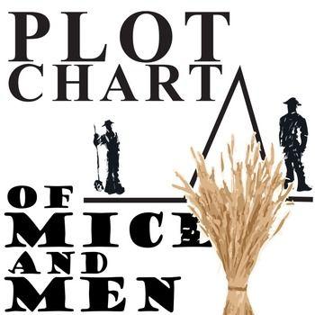 a plot summary of of mice and men by john steinbeck A short summary of john steinbeck's of mice and men this free synopsis covers all the crucial plot points of of mice and men.