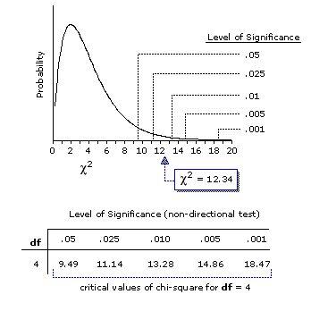 hypothesis importance