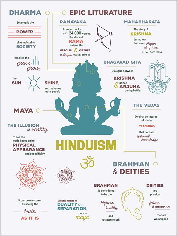 hinduism infographic - Google Search                                                                                                                                                                                 More