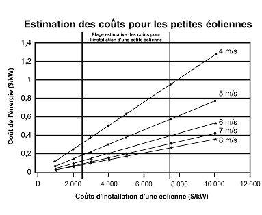 Coût estimatif de l'électricité produite par une petite turbine (<10kW). (Source: Données fournies par Carl Brothers, Atlantic Wind Test Site)