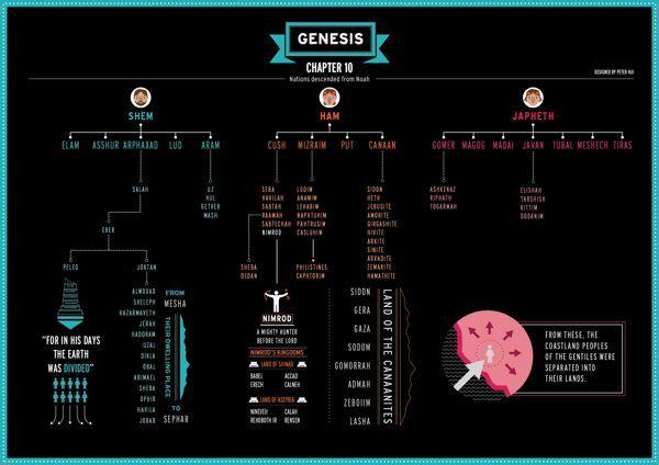 Gênesis Ilustrado - Capitulo 10