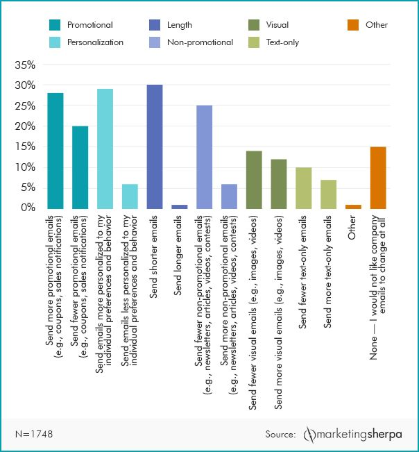 Important research on how customers want companies to change their #EmailMarketing. #MarketingResearch #MarketingData