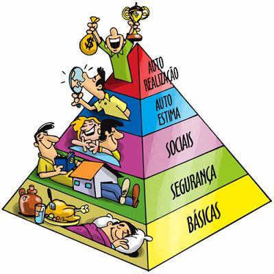 JORGENCA - Blog Administração: A Pirâmide de Maslow e as Necessidades Humanas ....