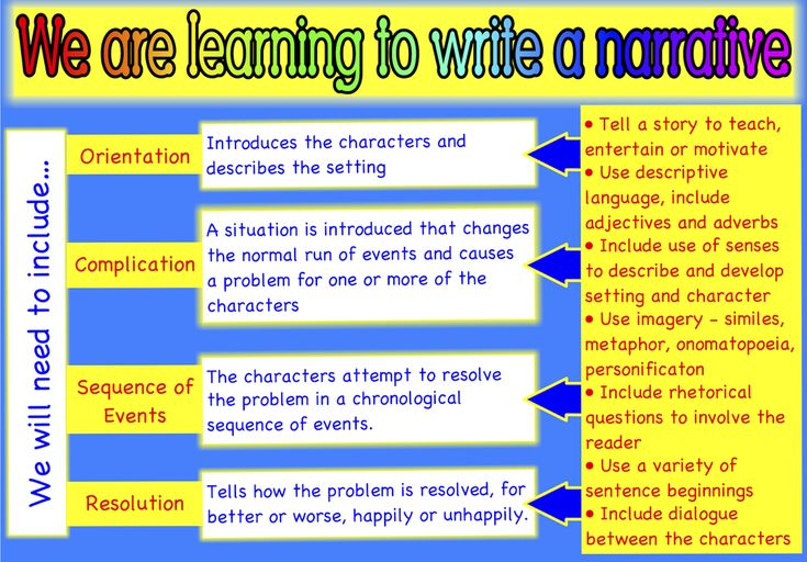 Narrative writing flow chart. Free and printable from Classroom Treasures.