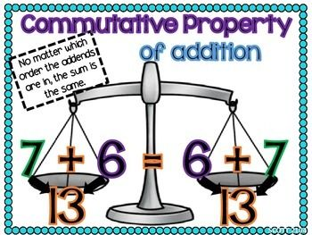 commutative property of addition posters - Google Search