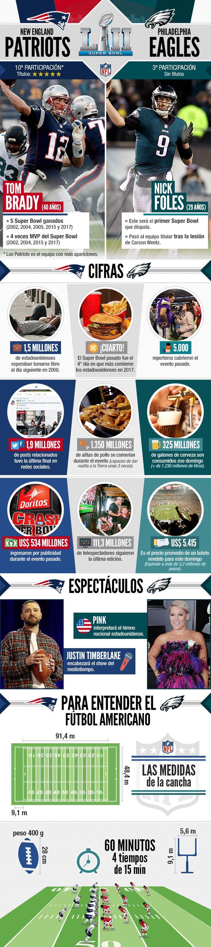 Los números que rodean al Super Bowl y cuáles son las principales reglas del fútbol americano   Emol.com