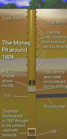 Oak Island, Money Pit Mystery - Crystalinks     www.crystalinks.c...