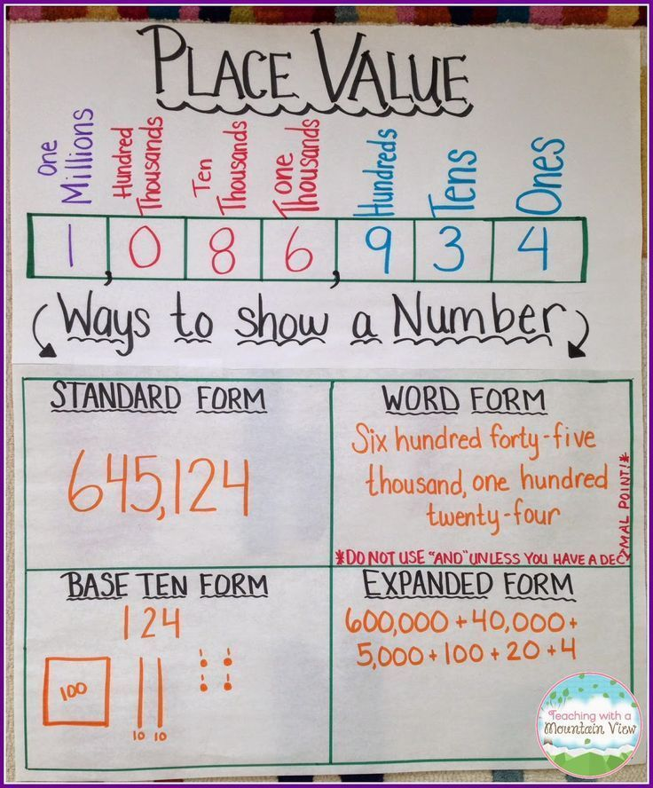 Place Value Anchor Chart.  Make the template before students arrive and fill it in together.