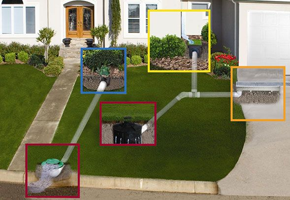 Components of our residential stormwater systems include channels for hardscapes, catch basins and grates for downspouts and low spots in the landscape, Flo-Wells and EZflow for subsurface drainage, and pop-up emitters to discharge excess water as mandated by local regulations.