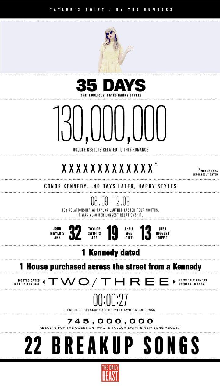 Taylor Swift stats