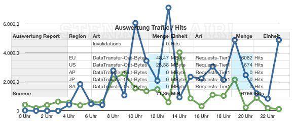 AWS MiniAnalyser für iWorks Numbers