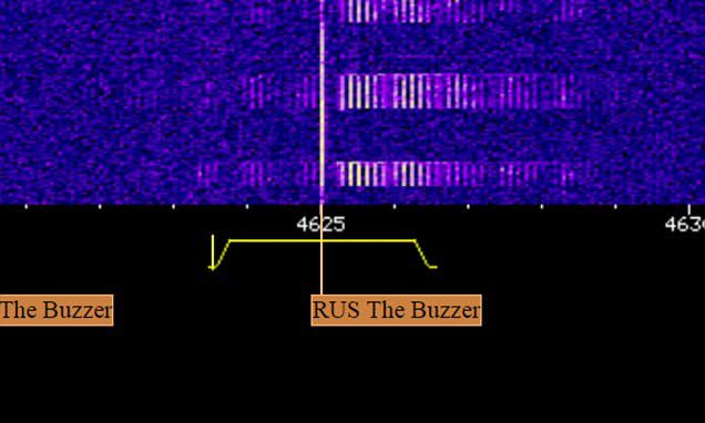Can YOU solve the mystery of UVB-76? Radio station has 'buzzed' every second since the 1970s - but no one knows why  A Russian radio station has played a buzzing sound on frequency 4625 kHz (shown) for four decades. Every few months it is interrupted by a voice relaying a coded message.