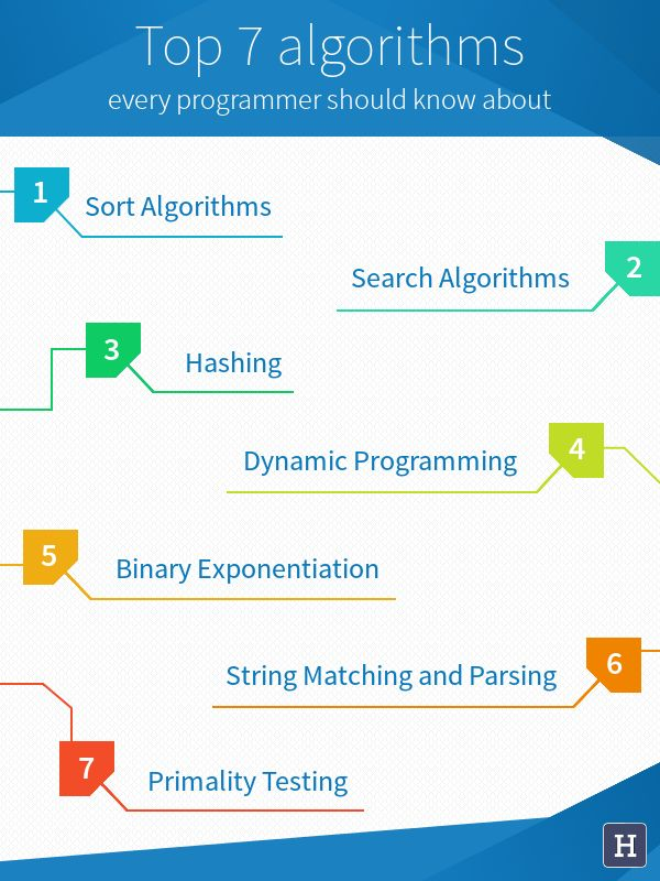 Top 7 Algorithms Every Programmer Should Know About