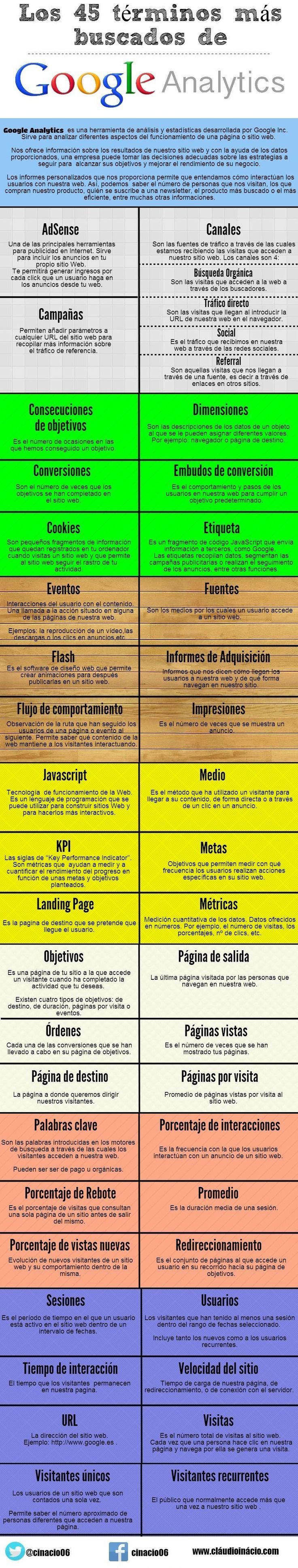 Los 45 términos más buscados de #GoogleAnalytics #socialmedia #infografía