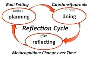 reflection cycle e-portfolio