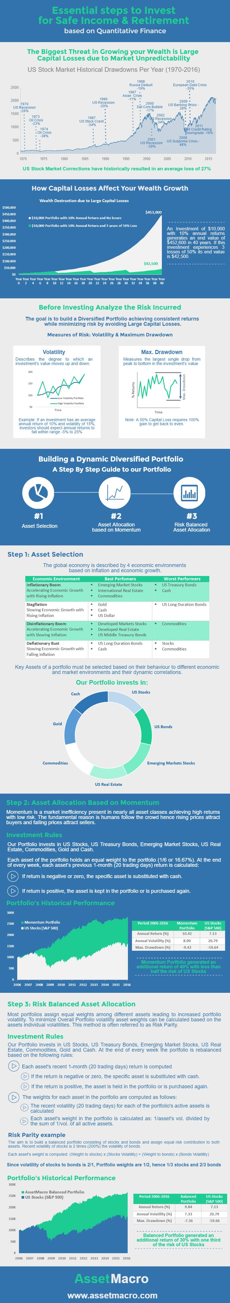 Essential steps to Invest for Safe Income & Retirement based on Quantitative Finance