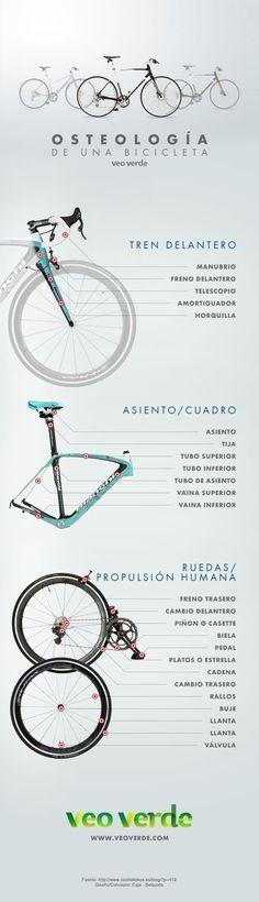 """Infografía: partes de una bici en """"chileno"""""""