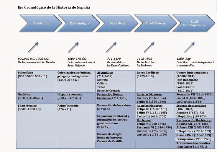 Eje cronologico de la historia de España