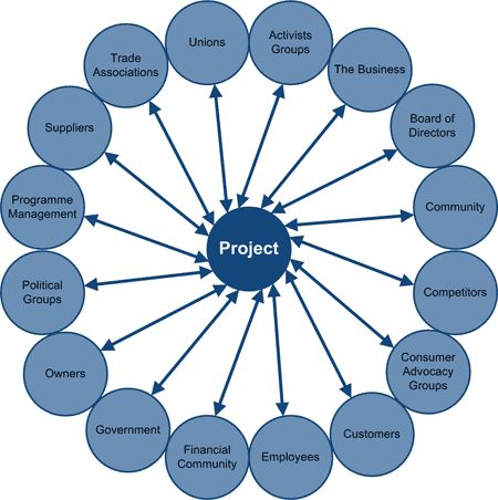 case analysis project management what s the best approach for it Swot analysis in project management  and it is the project manager's responsibility to  the project team if the analysis is being.