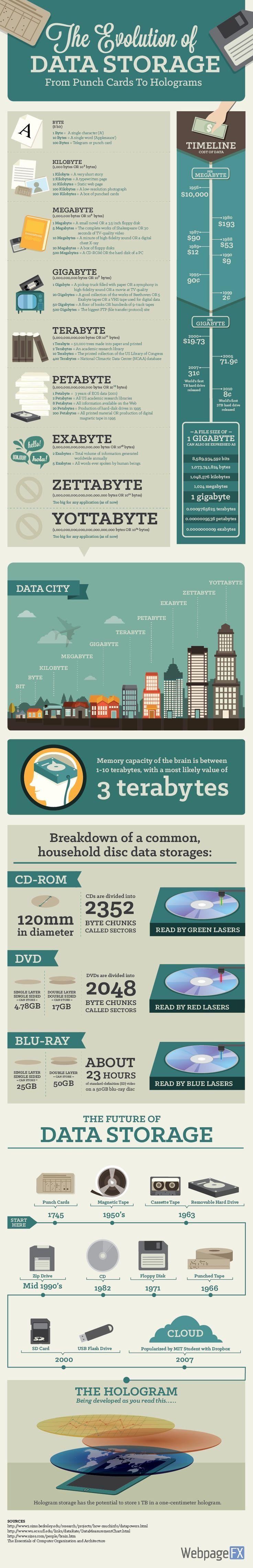 Infografik: Evolution der Datenspeicher von der Punch Card bis zum Hologramm – Anke danke