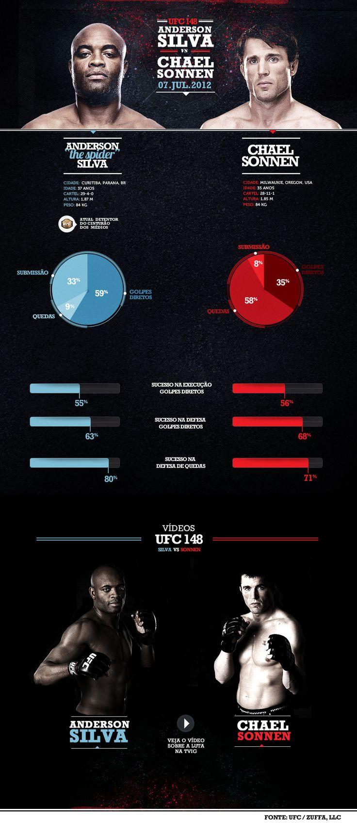 UFC 148: Infográfico compara números de Anderson Silva e Chael Sonnen