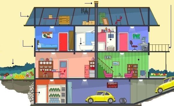 Pin 3: Het verhaal speelt zich het meest af in het huis van Coco, de hoofdrolspeelster.