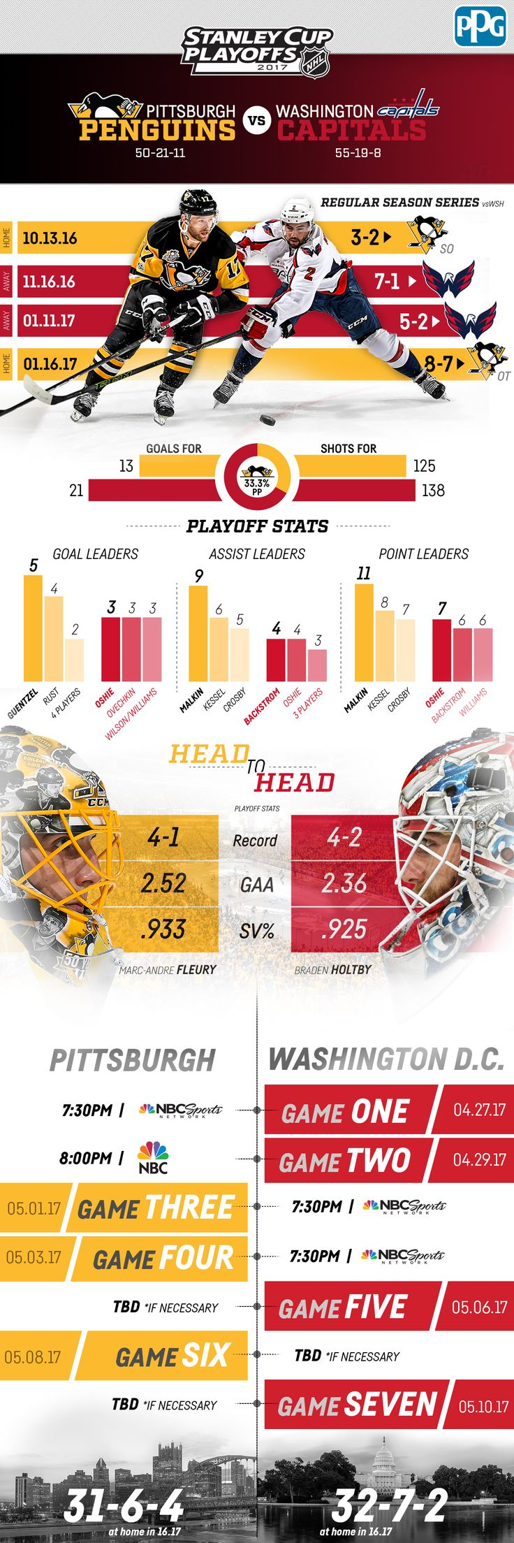 Here's everything you need to know about the Penguins and Capitals Round 2 series in the 2017 Stanley Cup Playoffs.