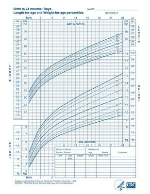 Best  Boys Growth Chart Calculator Ideas On   Dog