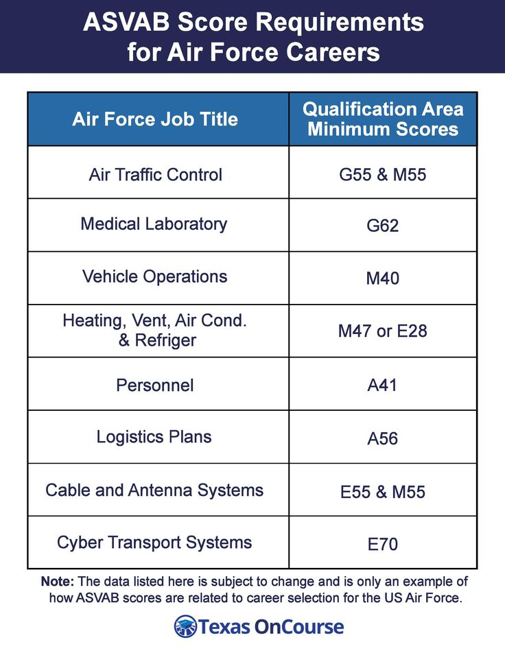 Air Force Career Examples Explore the infographic below