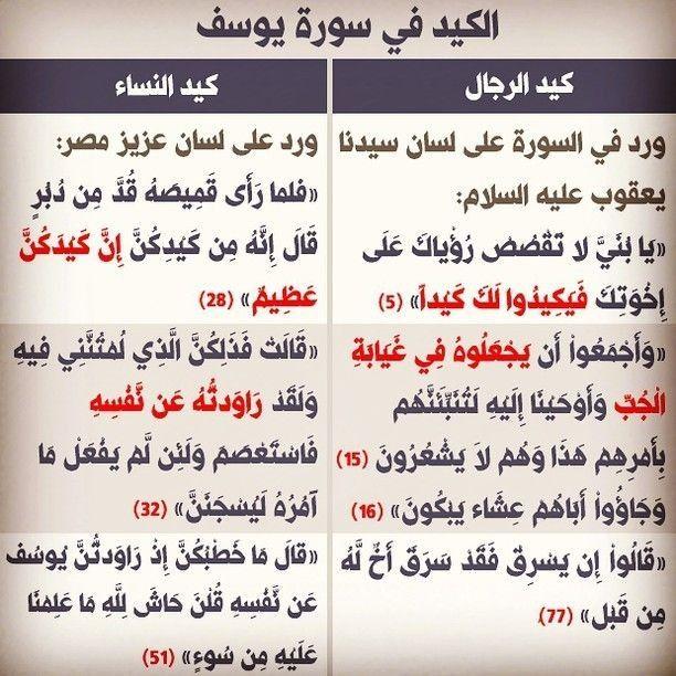 Pin By Nadinekattih On علمتني سور القرأن Islam Facts Quran Verses Quotes