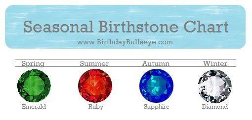 Birthstone Color Chart based on seasons | BirthdayBullseye.com #birthstones