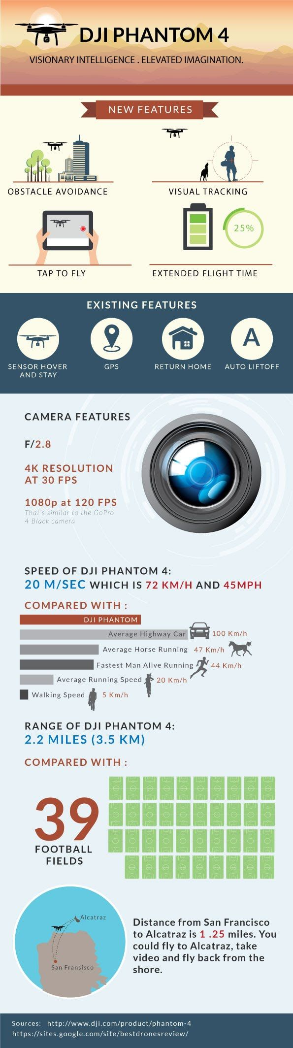 Infographic Of The Day: DJI Phantom 4 Drone Performance Information