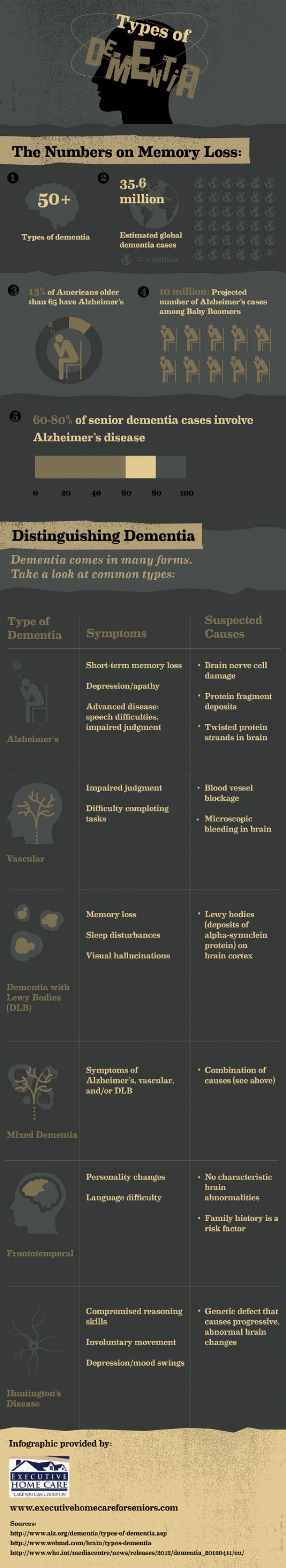 Types of #Dementia #alzheimers