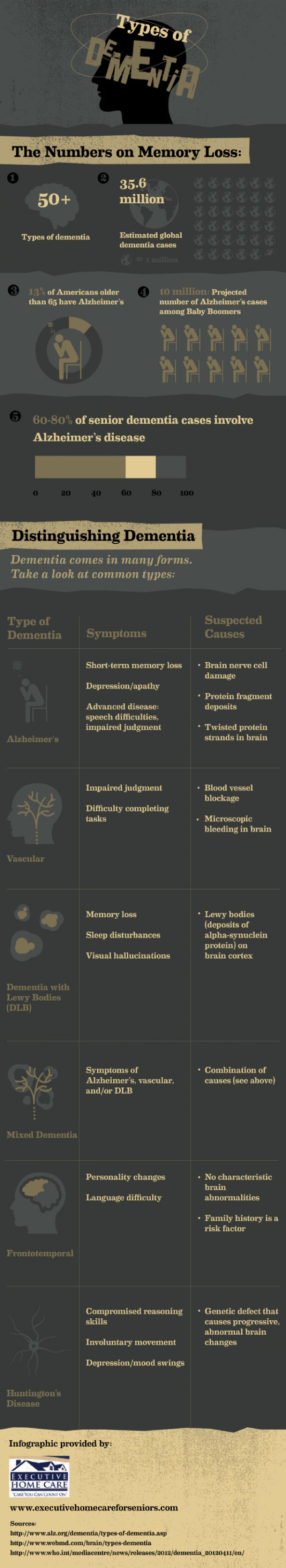 Types of #Dementia #alzheimers