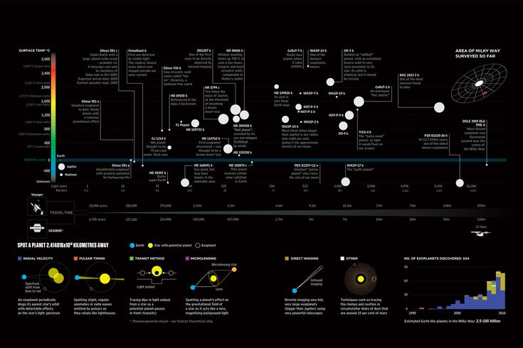 Wired magazine, Feb 2011: the most interesting exoplanets discovered (as of date of publication)