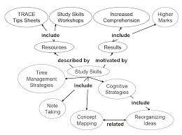 Image result for Note Taking: Outline Method