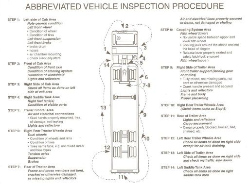 Texas CDL Pre-Trip Vehicle Inspection (Walk-Around) Skills Test