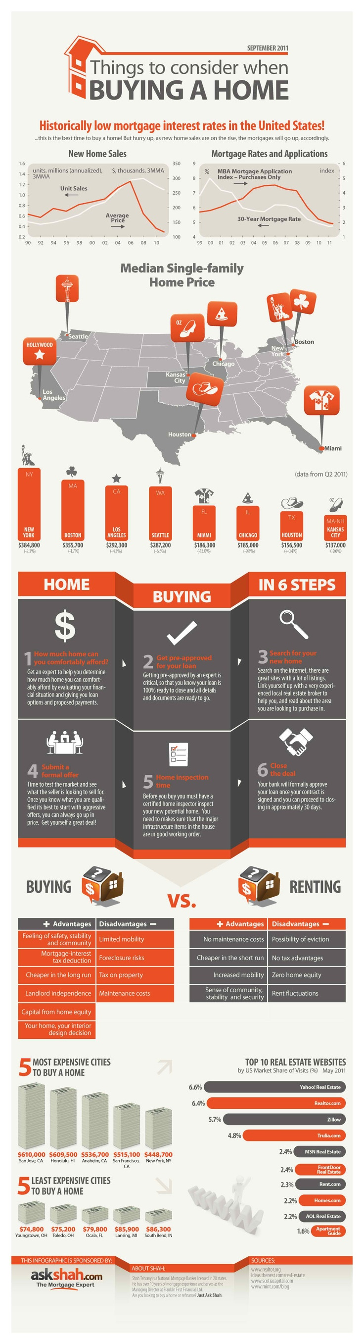 An Informative Graphic Regarding Many Aspects Of Buying A Home Including Current Mortgage Rates Median Prices Homes The Process And More