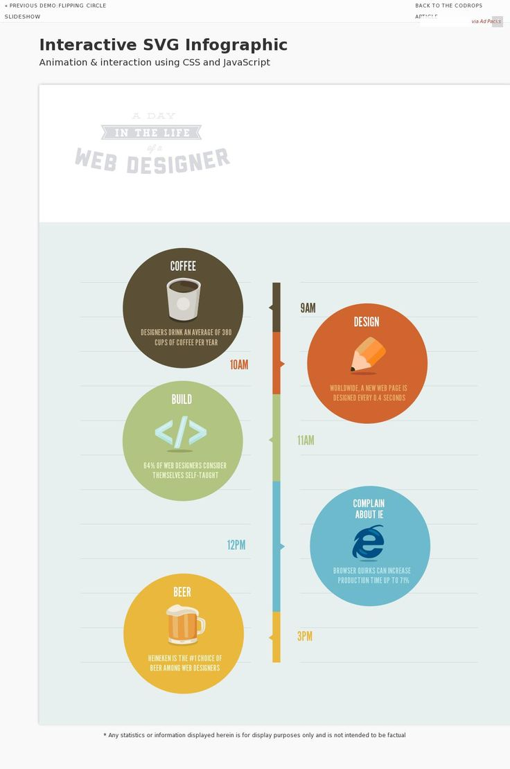 a day in the life of a web designer // interactive infographic