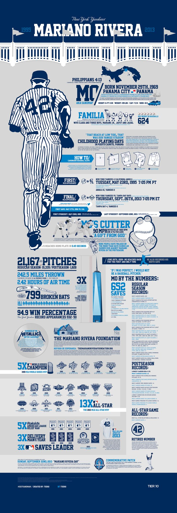 New York Yankees: Mariano Rivera [INFOGRAPHIC] #NewYorkYankees #MarianoRivera