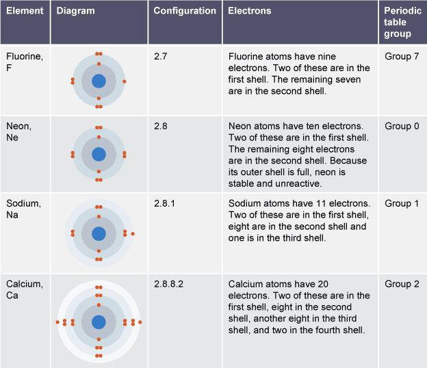 Table showing the diagram, electron configuration and ... Diagram Of An Atom Neon