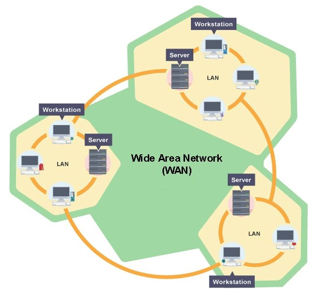 What is Local Area Network and Wide Area Network? Visit the post to learn ! http://www.tipsandarticles.com/what-is-local-area-network-lan-and-wide-area-network-wan/