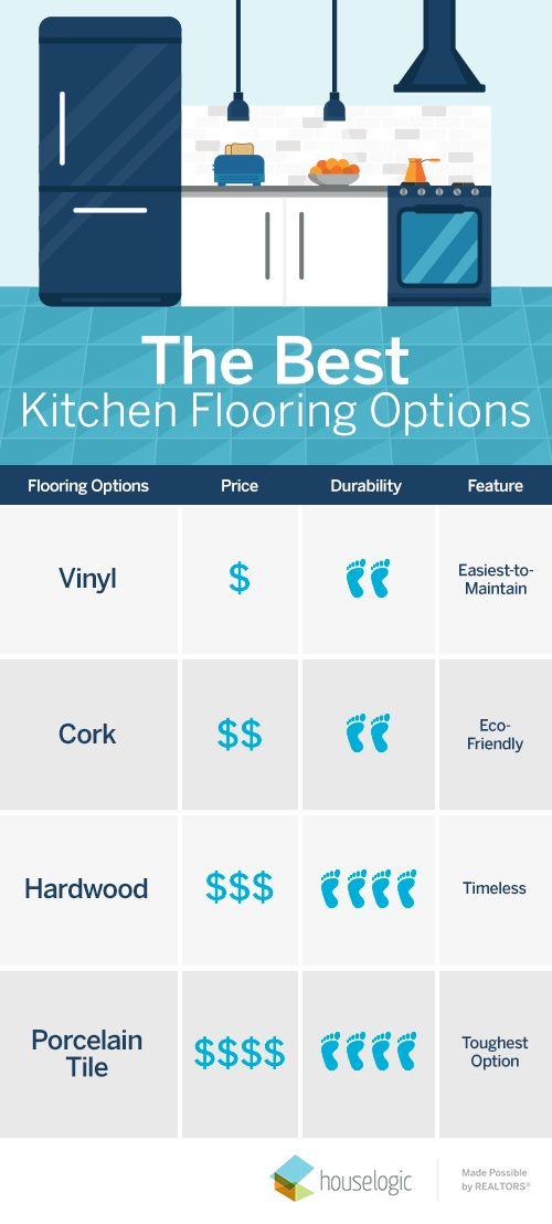 Don't get overwhelmed by flooring types. These 4 options are the best for kitchens.