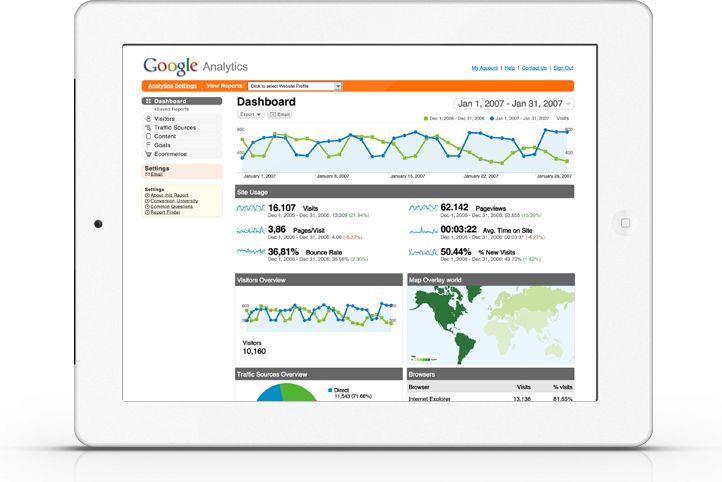 Online Marketing, Web Design & Development Services Melbourne